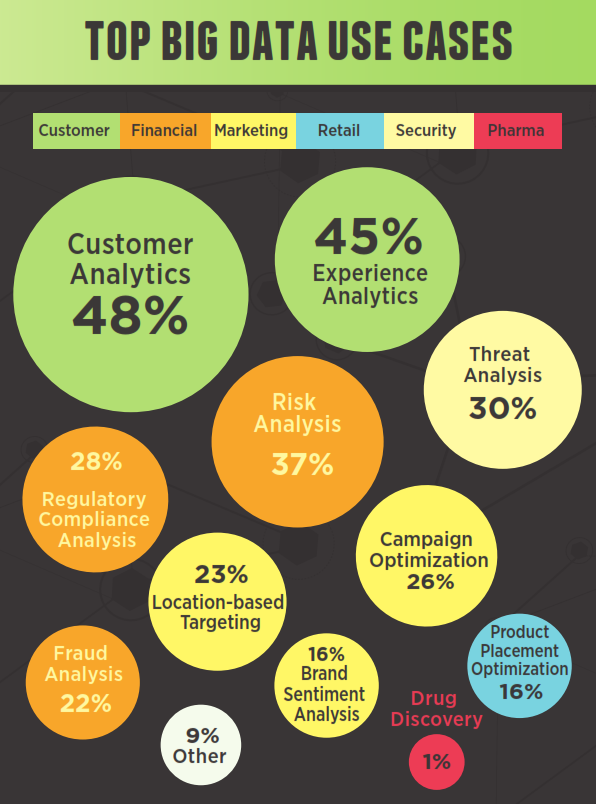big data analysis of the benefits and snags associated with the use of big data in organizations